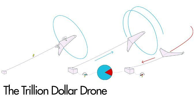 The Trillion Dollar Drone
