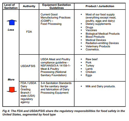 Fda And Usda Certified Robotic Food Processing Systems