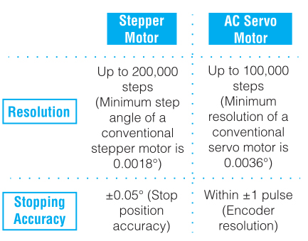 Does this mean that the AC servo motor equipped with a high accuracy encoder has better stopping accuracy than stepper motors?