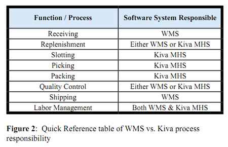 How Kiva Systems and Warehouse Management Systems Interact