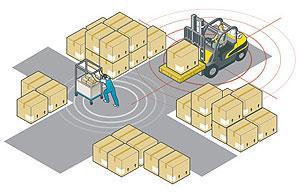 Forklift Proximity Sensor
