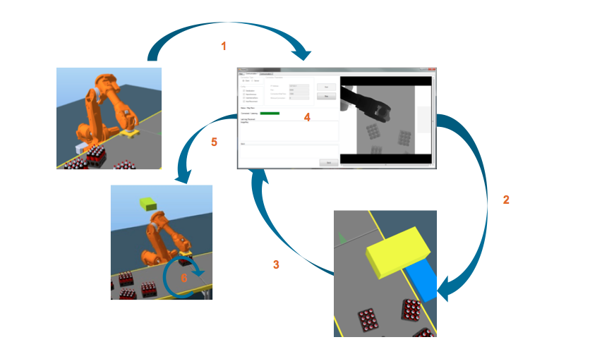 3D Simulation Software Sorting Sequence