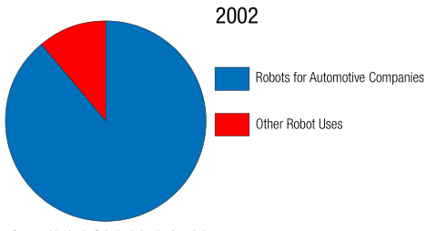Impacts of Robotics on Employment, Safety, Quality, Productivity