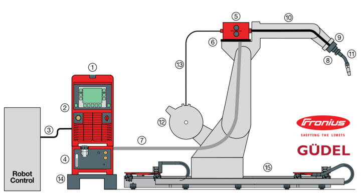 Robotic Welding 101 Roboticstomorrow