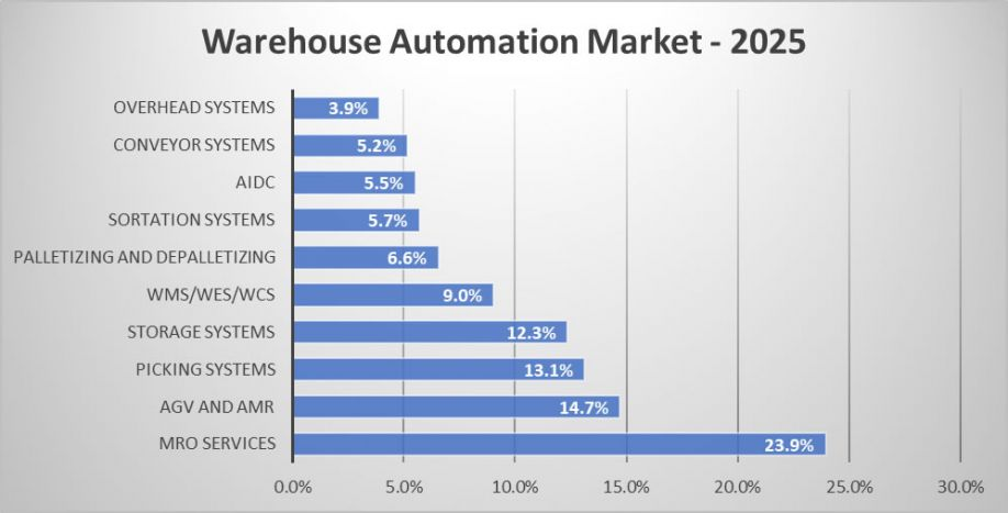 Future of Warehouse Automation – Market worth $27B by 2025