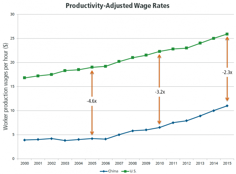 Manufacturing industry - Productivity Adjusted Wage Rates