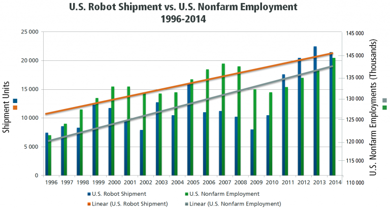 Manufacturing industry - US Robot Shipment vs. Nonfarm Employment 1996-2014