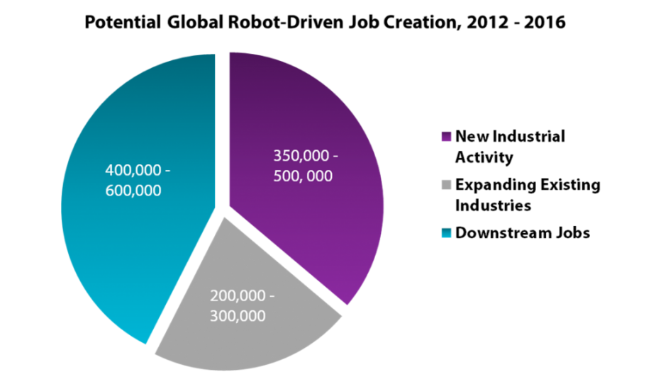 Jobs Graph 2