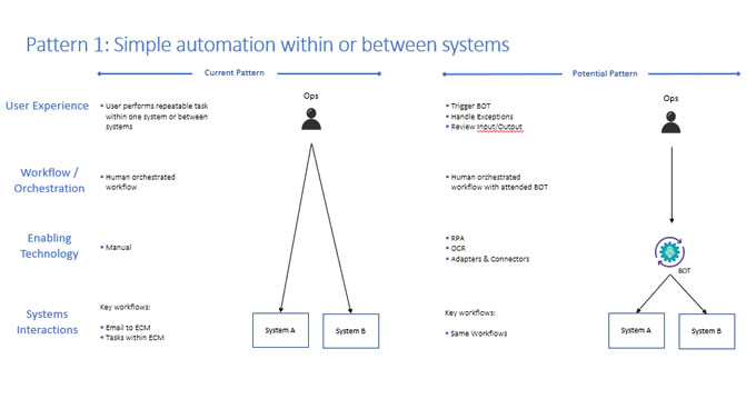 Pattern1 Enterprise Application Automation -- This is Bigger Than Just RPA