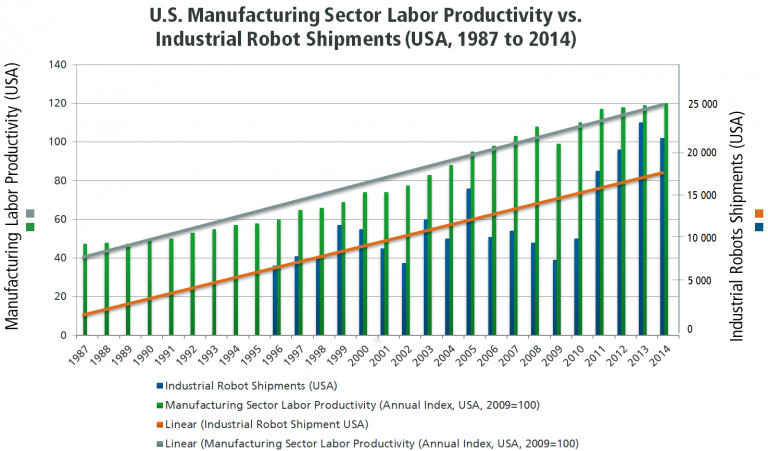 US Manufacturing industry Labor Productivity vs. Industrial Robot Shipments (USA, 1987 to 2014)