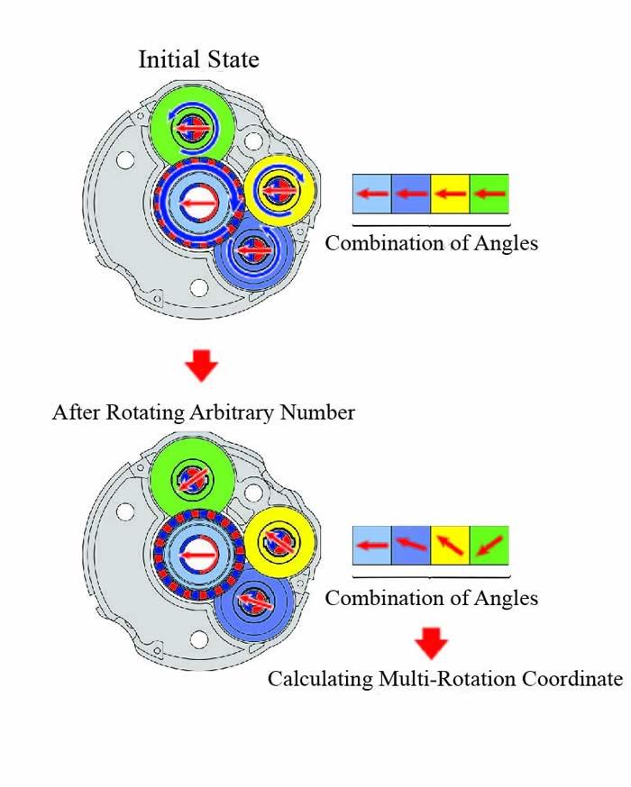 Development of Battery-Free Multi-Rotation Absolute Encoder