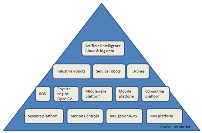 The Trends Of Customized Standardized Modularity And Platform In