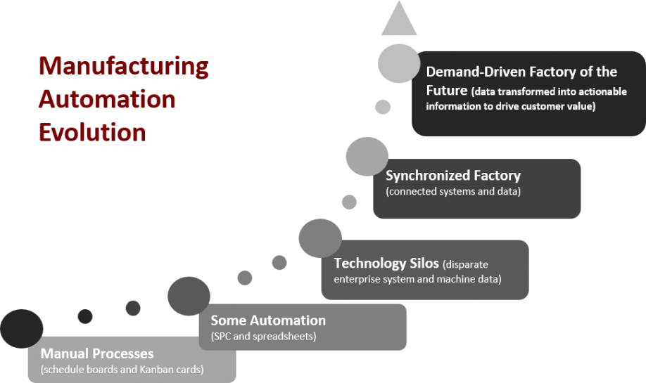 Discrete Manufacturers Special Considerations For Robotics And