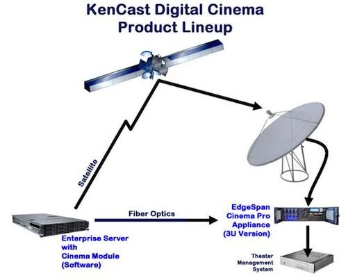 http://www.blogcdn.com/www.engadget.com/media/2013/03/kencast-satellite-equipment.jpg