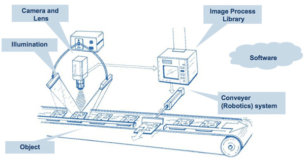 What is Machine Vision?   RoboticsTomorrow