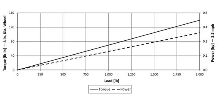torque_chart